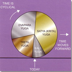 Timings of the Four Yugas - Ancient Indian Wisdom