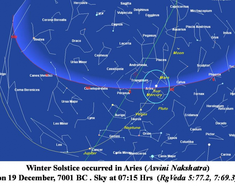 Mahabharata Date based on Archaeology - varnamvarnam
