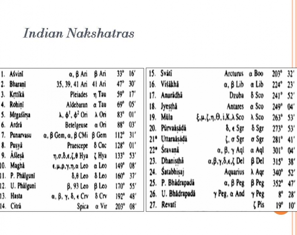 Mahabharata War Years Ago What Astronomical Calculations Say